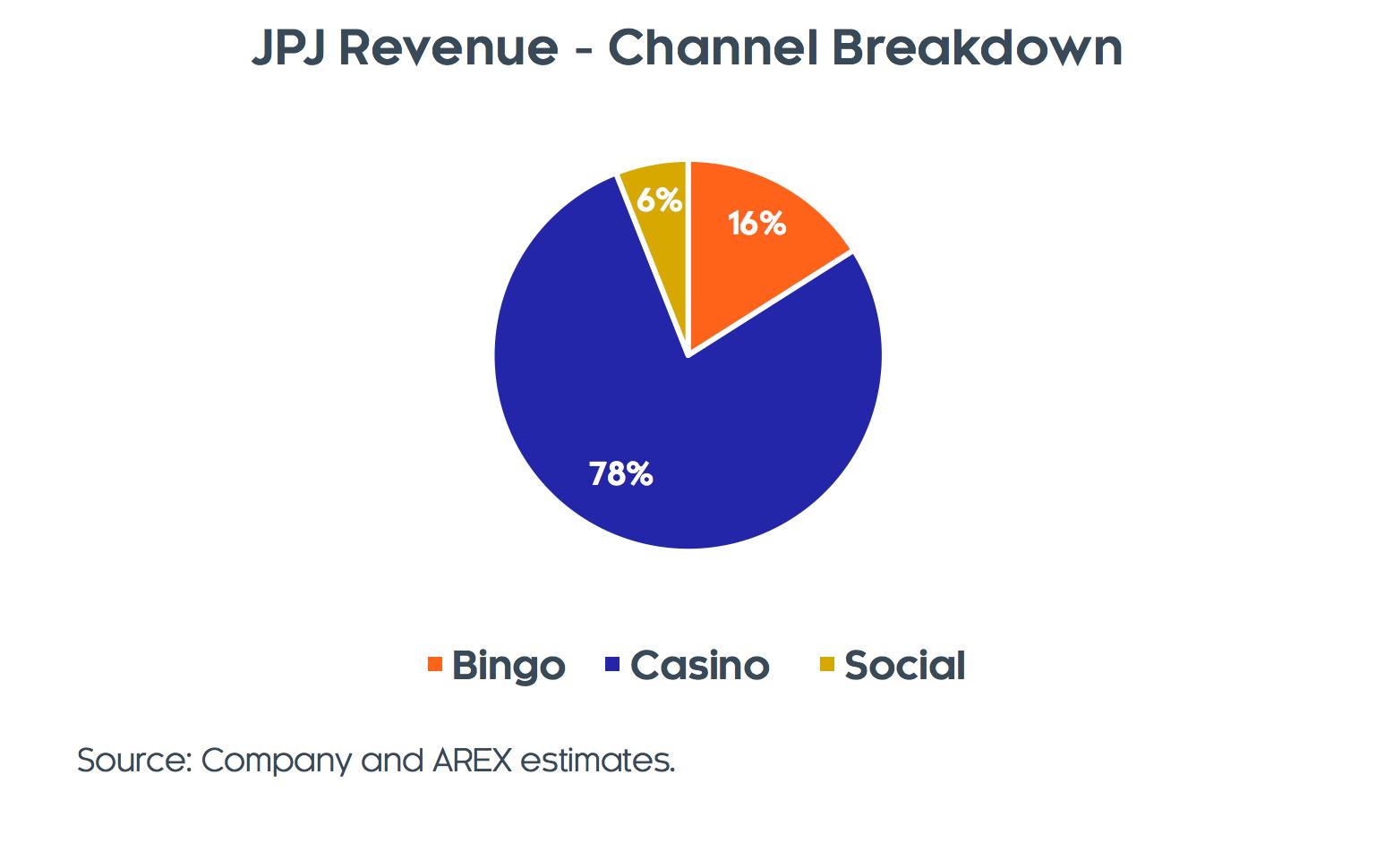 Channel Breakdown