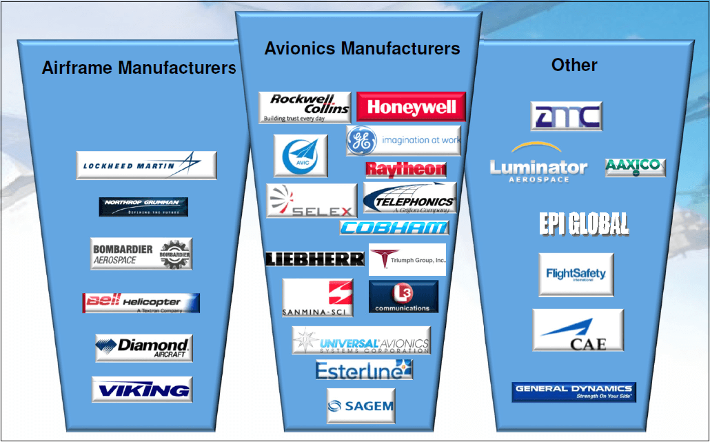 Exhibit 1: FTG's Aerospace Customers