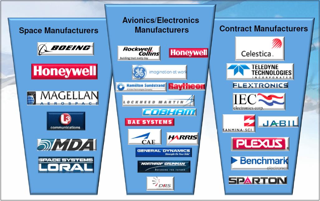 Exhibit 2: FTG's Circuits Customers