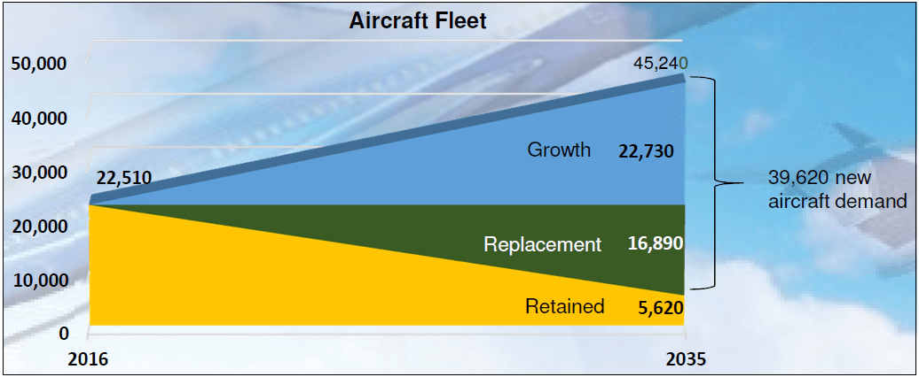 Exhibit 3: Air Transport Market Forecast
