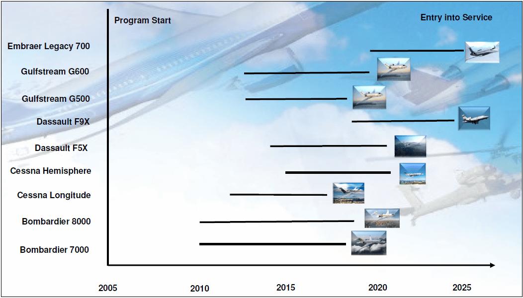 Exhibit 4: New Planned Business Jet Programs