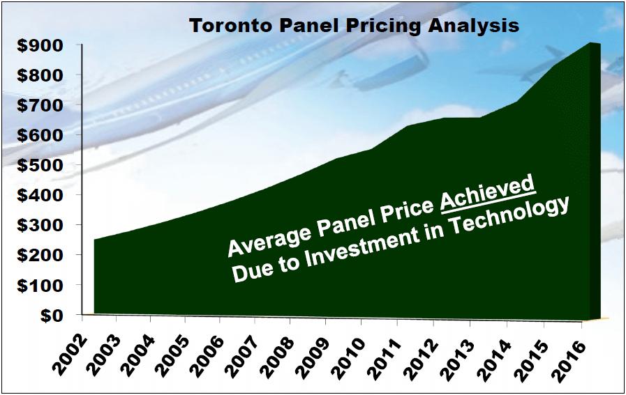 Exhibit 6: FTG's Toronto Panel Pricing Trajectory