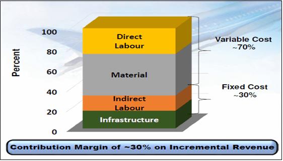 Exhibit 7: FTG Cost Structure